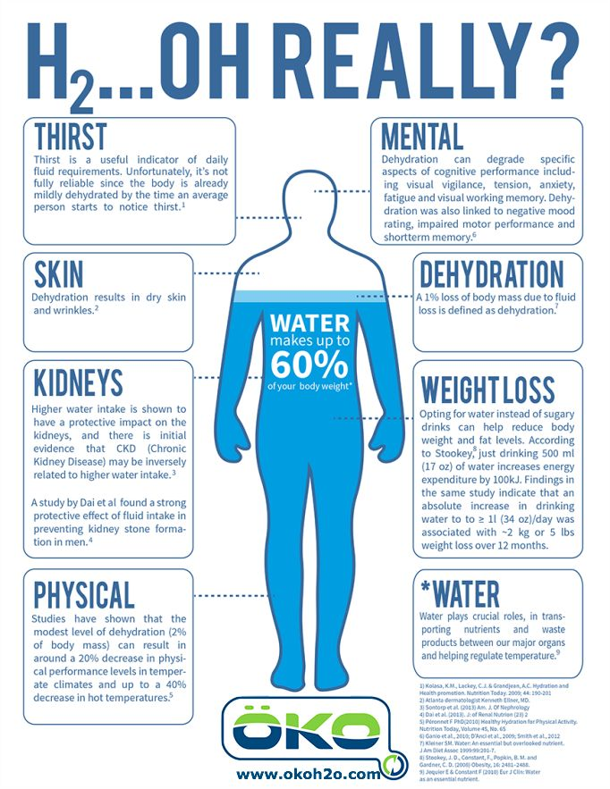 H2...Oh Really?! Hydration facts you need to know! #okoh20 #okowaterbottle