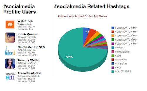 19 herramientas donde monitorizar un hashtag