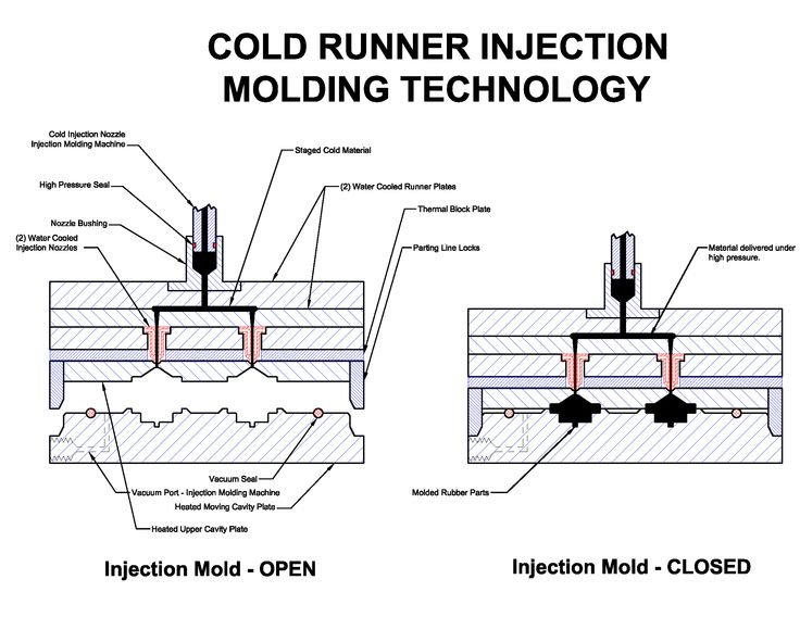 Plastic Injection Molding Technology Demonstration