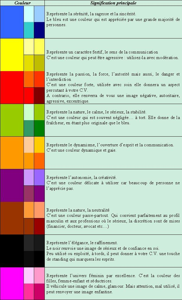 signification des couleurs pour un cv