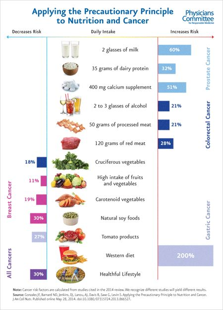 A visual look at the foods that increase or decrease cancer risk by the Physicians Committee for Responsible Medicine.