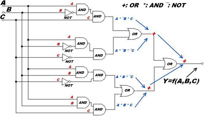 Funzionamento delle porte nella logica booleana.