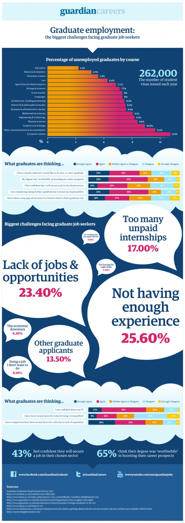 Graduate Employment: The Biggest Challenges Facing Graduate Job Seekers  [INFOGRAPHIC]