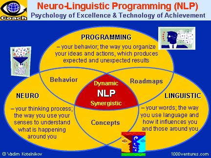 8 best nlp techniques images on Pinterest | Nlp techniques ...