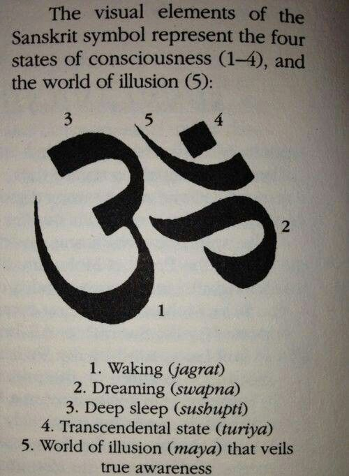 ॐ AUM is a Hindu sacred sound that is considered the greatest of all mantras. The syllable Aum is composed of the three sounds a-u-m (A and U become O sound).  It represents: 1) the three worlds - earth, atmosphere, and heaven. 2) the three major Hindu gods - Brahma (creator), Vishnu (preserver), and Shiva (destroyer). 3) the three states of the mind: sleep, awake and dream. 3) Collectively known as the Vibration of the Supreme God 4) The sound created upon the creation of the universes.
