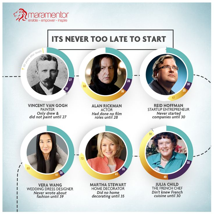 Any thing is possible as long as you live,It's never too late to start!