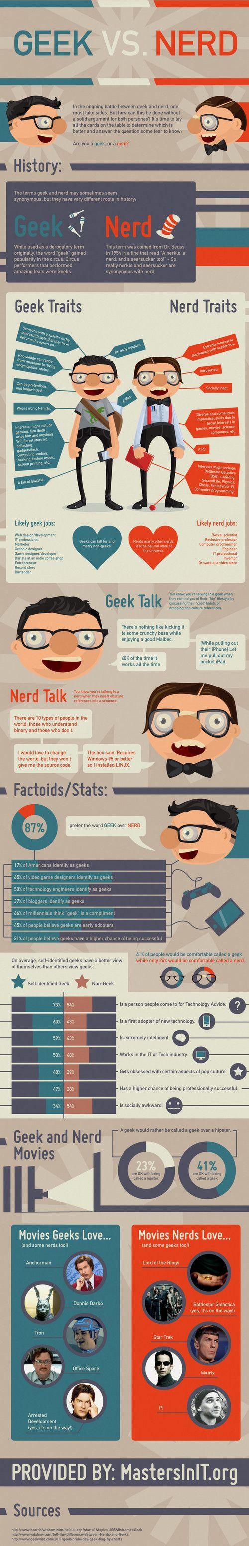 Sei Geek o Nerd? Scoprilo con questa infografica! | Geekissimo