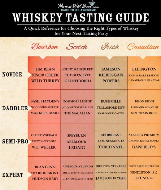 Whiskey Tasting Guide                                                                                                                                                      More