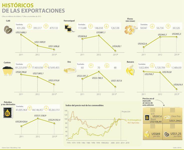 #Commodities Histórico de las exportaciones #Compormayor