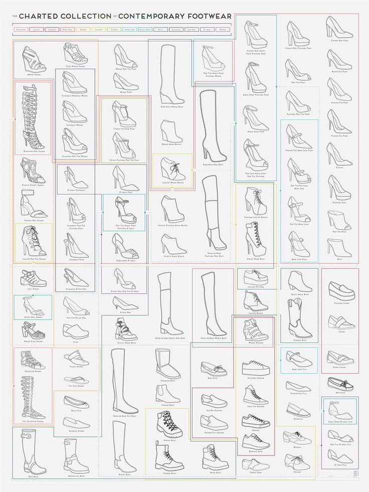 Différents types de chaussures pour femmes - different types of shoes for women