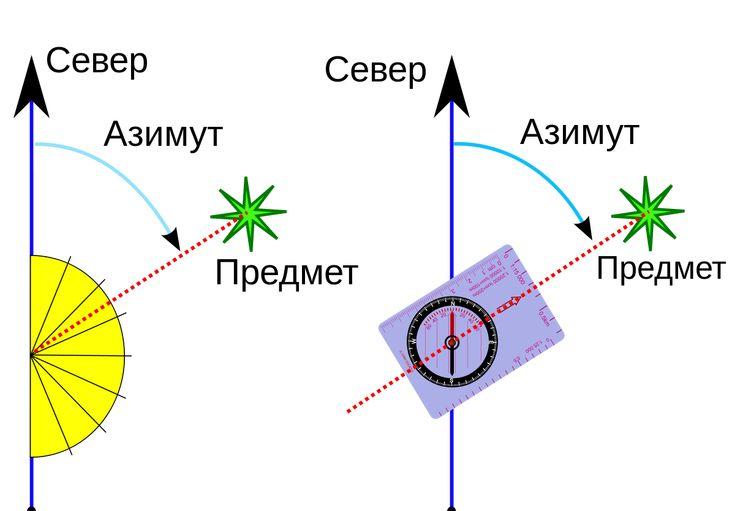Азимут (геодезия) — Википедия