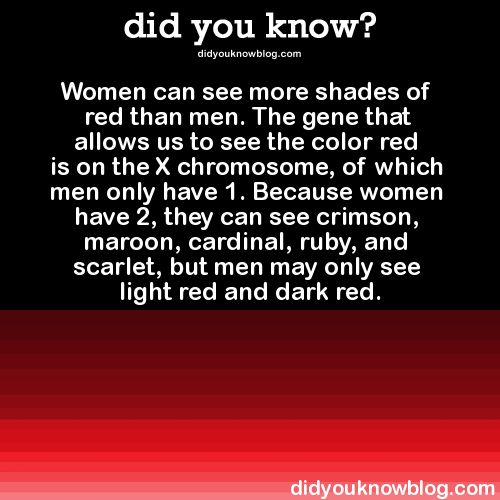 Women can see more shades of red than men. The gene that allows us to see the color red is on the X chromosome, of which men only have 1. Because women have 2, they can see crimson, maroon, cardinal, ruby, and scarlet, but men may only see light red and dark red.  Source