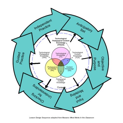 instructional strategies for science