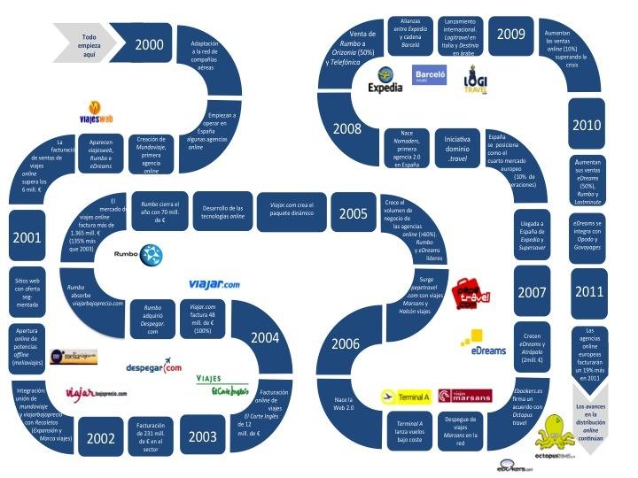 Esta infografía describe algunos de los principales acontecimientos que se han producidos en el mercado turístico online en España desde el año 2000, fecha en la que empiezan a operar las primeras agencias de viajes online en España.