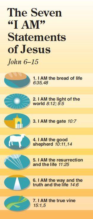 "The Seven ""I Am"" Statements of Jesus. - ""I am the bead of life."" - John 6:35,48. - ""I am the light of the world."" - John 8:12, 9:5. - ""I am the gate."" - John 10:7. - ""I am the good shepherd."" John 10:11,14. - ""I am the resurrection and the life."" - John 11:25. - I am the way the truth and the life."" - John 14:6. - ""I am the vine."" - John 15:1,5. #Jesus"