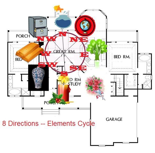 How to start feng shui in your home making a chart to for Feng shui house placement