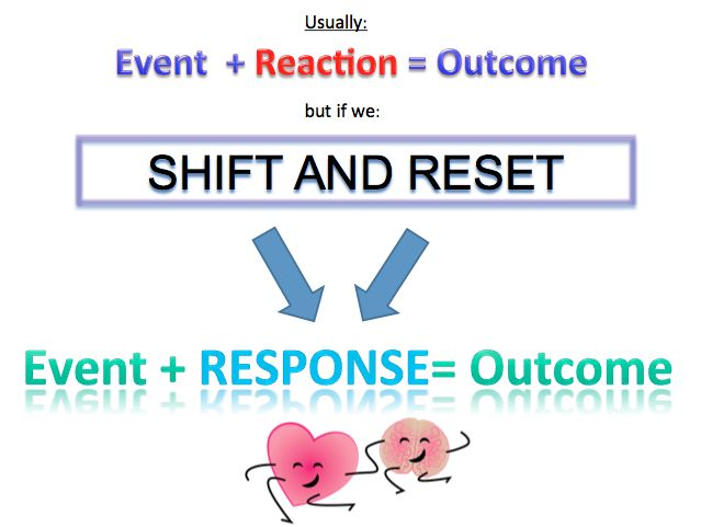 Having the power to Shift & Reset in the moment, you can transform your experience of an event, regulate your emotions & improve performance.