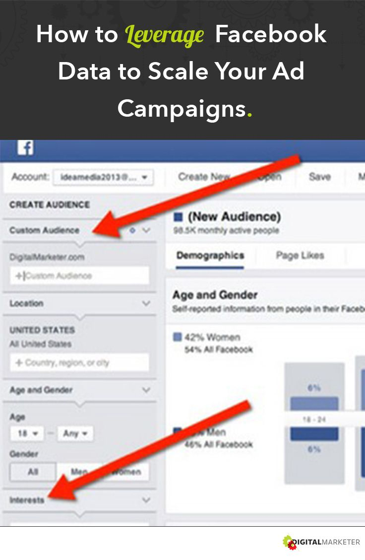 How to Leverage Facebook Data to Scale Your Ad Campaign. #FacebookAdvertising | www.digitalmarketer.com