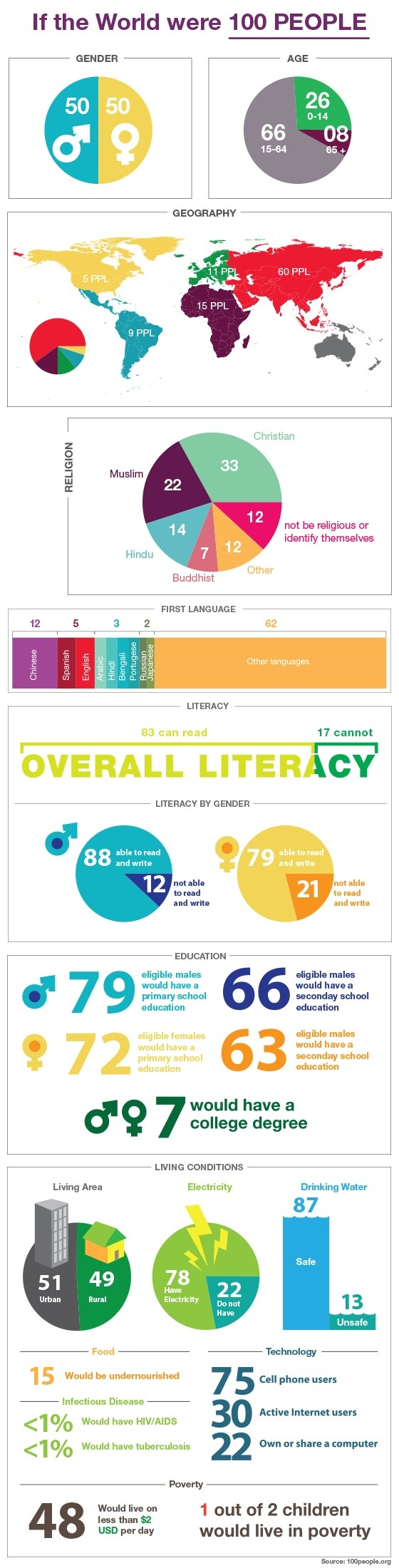 If The World Were 100 People [infographic] would be a great poster for a math room.