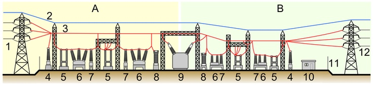 File:Electrical substation model (side-view).PNG