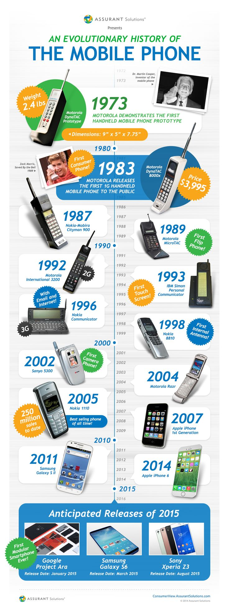 Evolution of the mobile phone throughout the past 30 years.