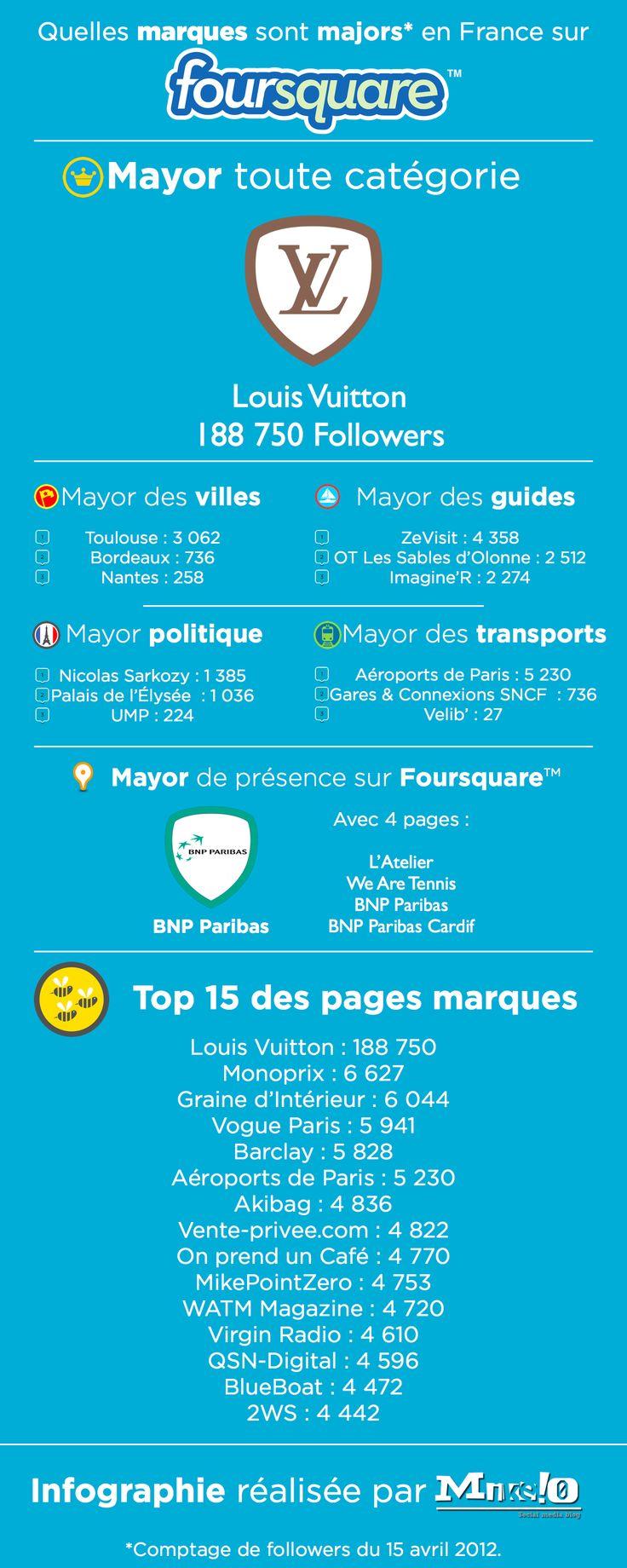 Les marques francaises sur #Foursquare [infographie]