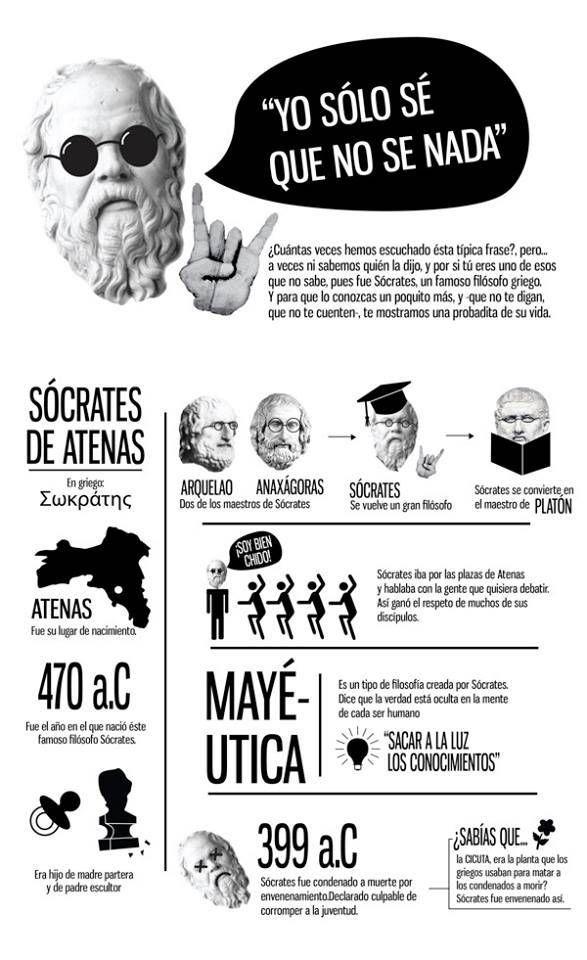 Sócrates de Atenas (en griego Σωκράτης, Sōkrátēs; 470 — 399 a. C.), filósofo clásico ateniense considerado como uno de los más grandes. Junto con su discípulo Platón, y Aristóteles conforman el triunvirato de la filosofía de la Antigua Grecia.