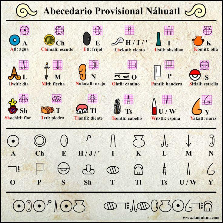frases de amor en nahuatl - Buscar con Google