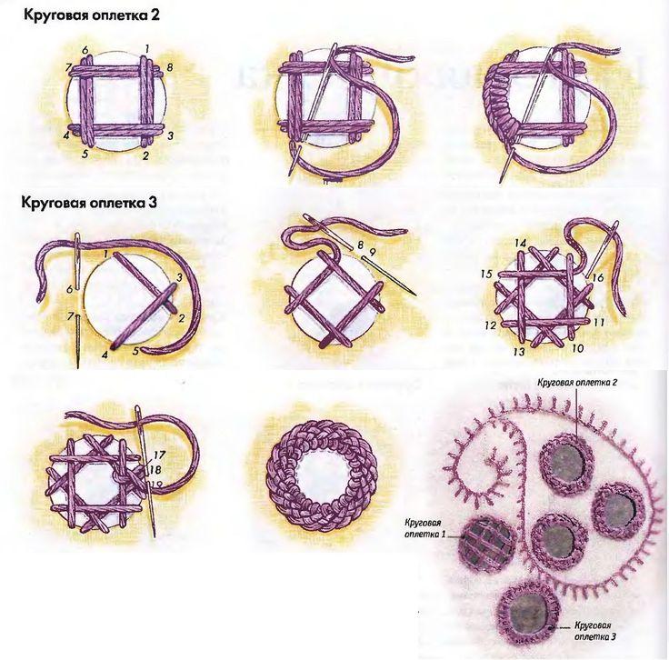 круговая оплетка-