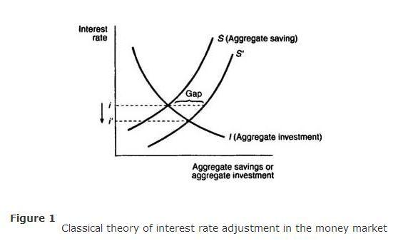 EPM 4232 Q2 Classical economics definition