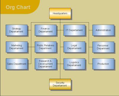 Limitations With Organizational Charts Organizational Chart