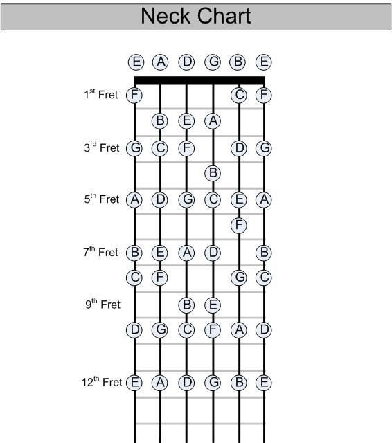 charts  guitar neck and guitar on pinterest