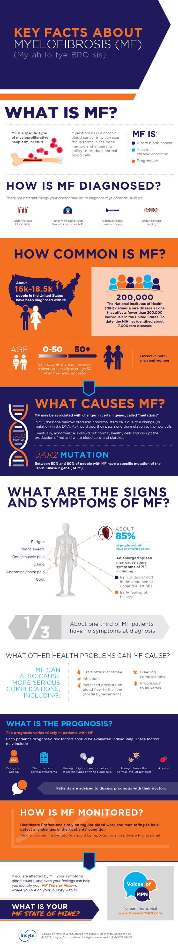 State of Mine Saturday: Today, we have just published a new myelofibrosis (MF) infographic. Please take a look and share with the community!