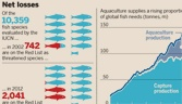 Supermarkets and restaurants are increasingly buying fish meeting sustainable standards set by certification bodies such as the Marine Stewardship Council.  Many countries have introduced marine reserves off their coasts that allow species to recover.  We can continue to make a difference!