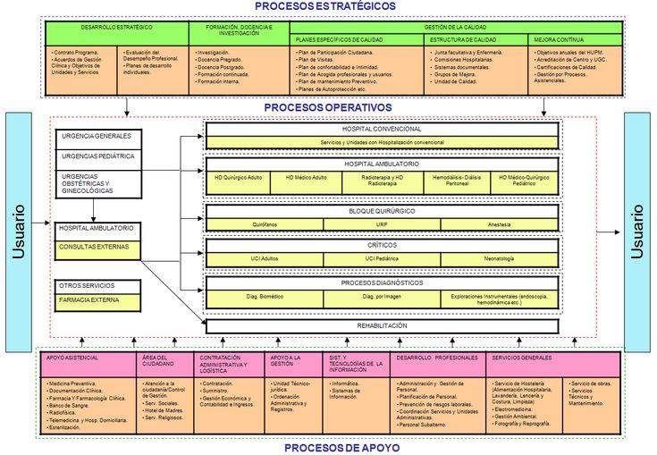 Mapa de Procesos - Hospital Universitario Puerta del Mar