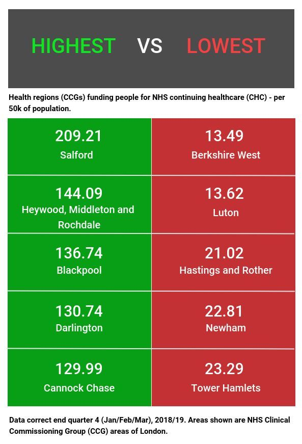 Nhs Postcode Lottery Persists For Most Vulnerable Patients Nhs