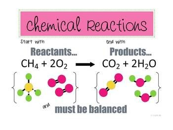 Printables 1000 Unbalanced Chemical Equation 1000 images about chemical reactions on pinterest teach your young science students the basic parts of a equation this product shows that begin with reactants e