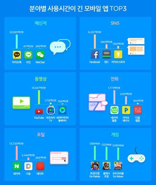 10월 한 달, 가장 많이 사용한 어플 중 '카카오톡'은 몇위? - 스페셜경제