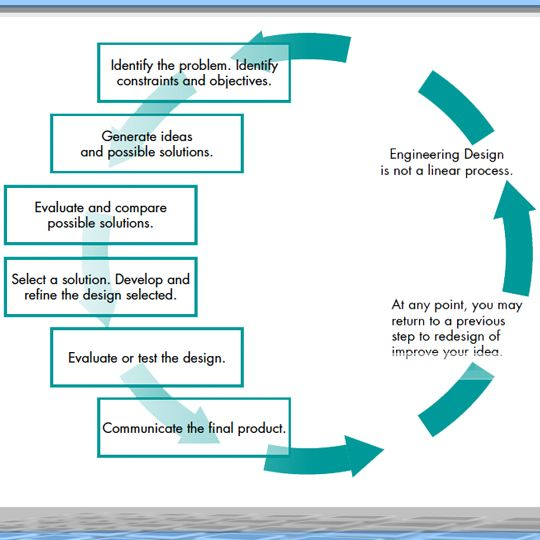 Engineering Design Curriculum : Engineering design process and robotics crb