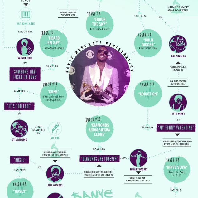 Kanye West's Late Registration Samples Infographic | By The GRAMMYs and Lemonly