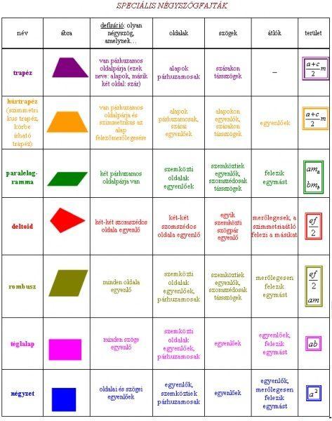 Geometria - Háromszögek, négyszögek, sokszögek - sefmatek.lapunk.hu