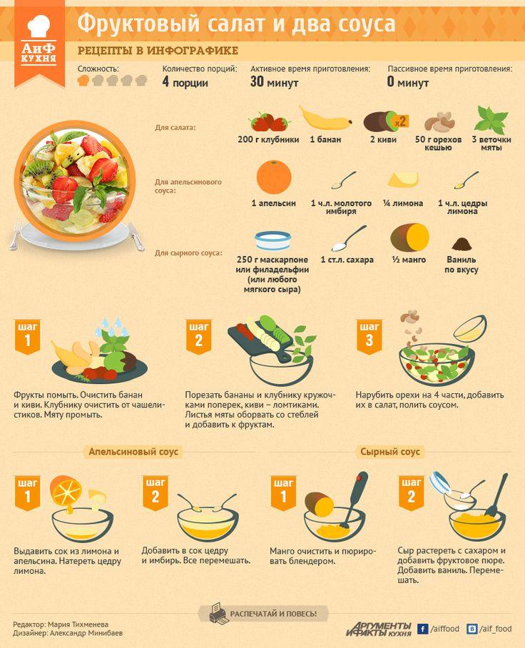 Фруктовый салат и два соуса | Рецепты в инфографике | Кухня | Аргументы и Факты