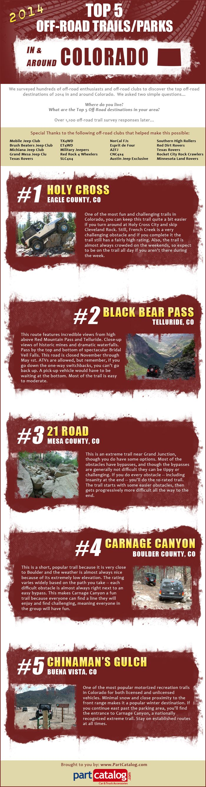 PartCatalog surveyed off-road fanatics far and wide across the Rocky mountains of Colorado to find the best off-road trails. We compiled everyone's votes to form the 2014 Top 5 Off-Roads Trails/Parks In and Around Colorado.  http://www.partcatalog.com/blog/2014-top-off-road-trails-in-america/colorado/  Top 5 #OffRoad #Trails - #Colorado