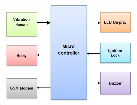 10 Best Images About Pic Microcontroller Projects On