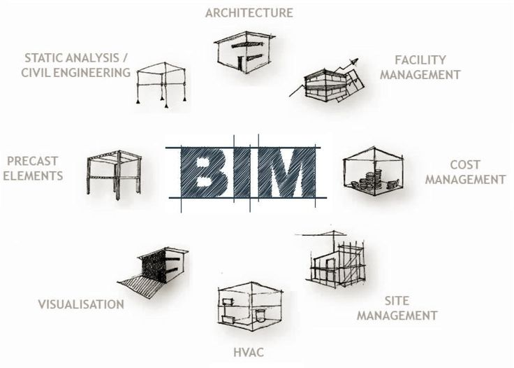 12 best bim images on pinterest