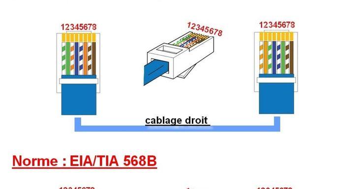 -schéma de branchement prise RJ45 téléphone -câblage les différents types câble ethernet RJ45 droit et croisé -raccordement prise murale ...
