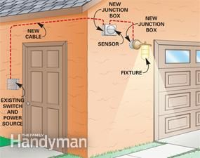 Installing a Remote Motion Detector for Lighting: A remote sensor automatically lights up dark sidewalks and yards. And it'll operate any light fixture. In this story, we'll show you how to install a remote motion detector to your outside lights. http://www.familyhandyman.com/electrical/wiring-switches/installing-a-remote-motion-detector-for-lighting/view-all
