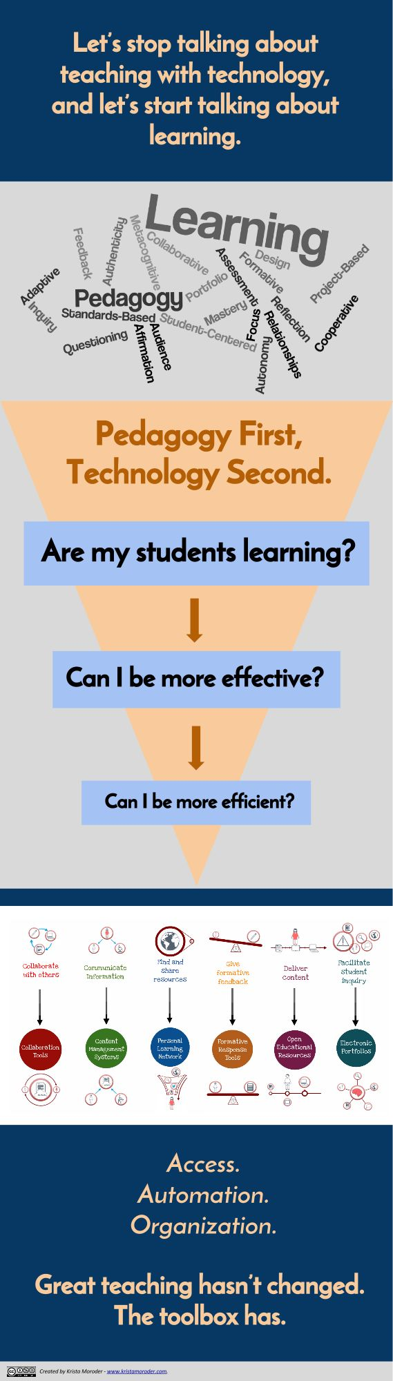 """Krista Moroder: """"TPACK or SAMR or ........the focus for professional development starts with good teaching practices- rather than starting with the tool."""""""