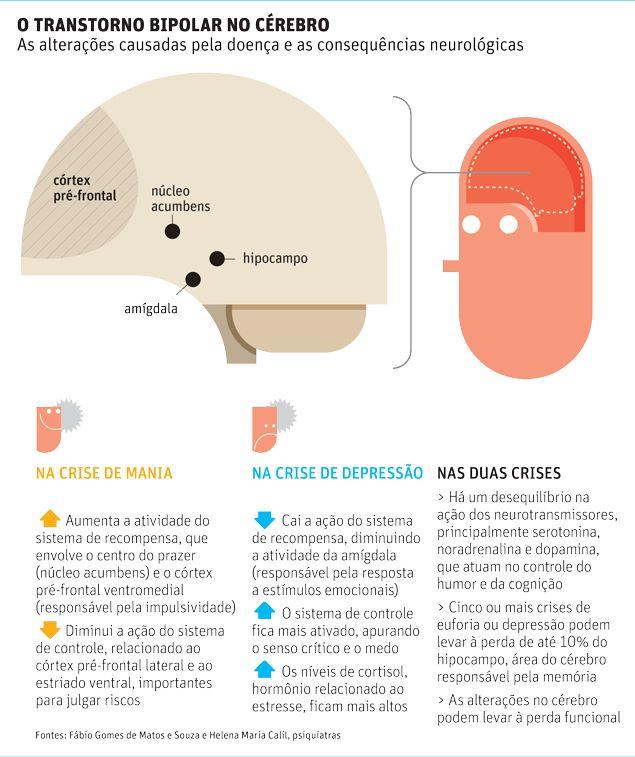 Transtorno mental que mais causa suicídios, bipolaridade lesa o cérebro - 04/12/2012 - Equilíbrio e Saúde - Folha de S.Paulo