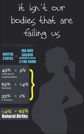 Ina May Gaskin infographic. Induction, epidural and c-section in US hospitals vs The Farm